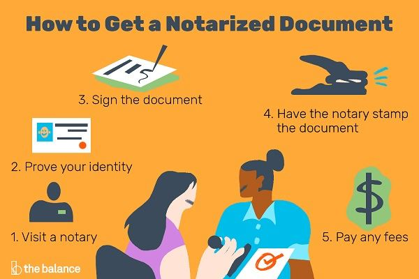 Steps to get a document notarized